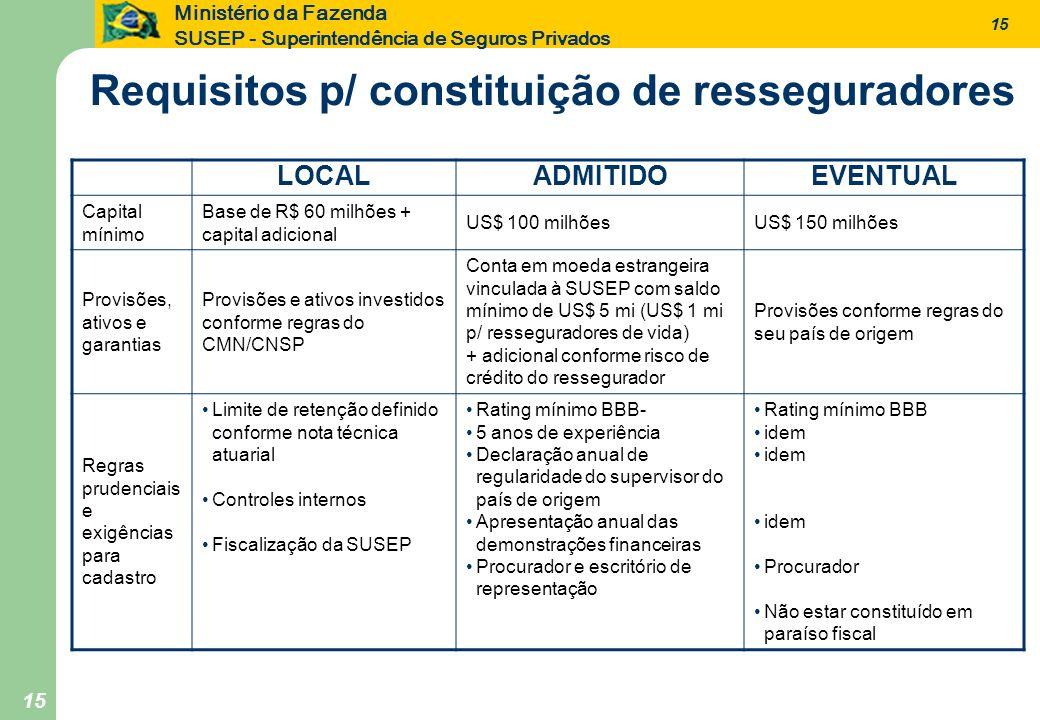 15 Ministério da Fazenda SUSEP - Superintendência de Seguros Privados 15 Requisitos p/ constituição de resseguradores LOCALADMITIDOEVENTUAL Capital mí