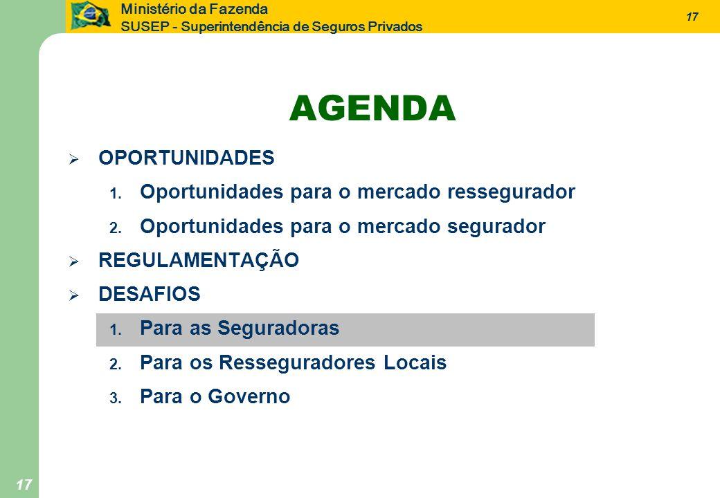 17 Ministério da Fazenda SUSEP - Superintendência de Seguros Privados 17 AGENDA OPORTUNIDADES 1. Oportunidades para o mercado ressegurador 2. Oportuni