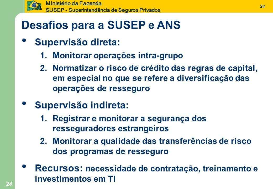 24 Ministério da Fazenda SUSEP - Superintendência de Seguros Privados 24 Supervisão direta: 1.Monitorar operações intra-grupo 2.Normatizar o risco de