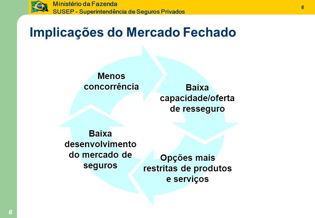 6 Ministério da Fazenda SUSEP - Superintendência de Seguros Privados 6 Implicações do Mercado Fechado Menos concorrência Baixa capacidade/oferta de re