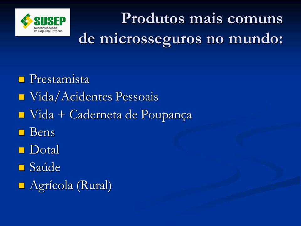 Produtos mais comuns de microsseguros no mundo: Prestamista Prestamista Vida/Acidentes Pessoais Vida/Acidentes Pessoais Vida + Caderneta de Poupança V