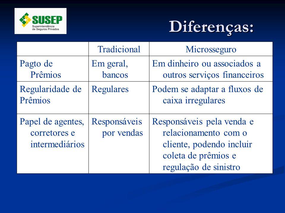 Diferenças: TradicionalMicrosseguro Pagto de Prêmios Em geral, bancos Em dinheiro ou associados a outros serviços financeiros Regularidade de Prêmios