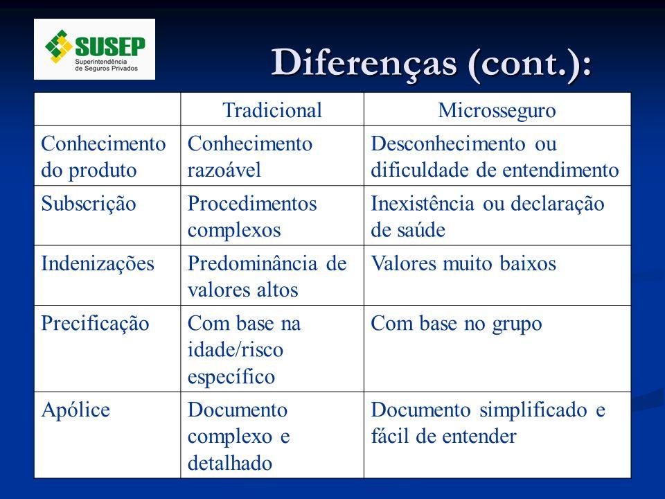 Diferenças (cont.): TradicionalMicrosseguro Conhecimento do produto Conhecimento razoável Desconhecimento ou dificuldade de entendimento SubscriçãoPro