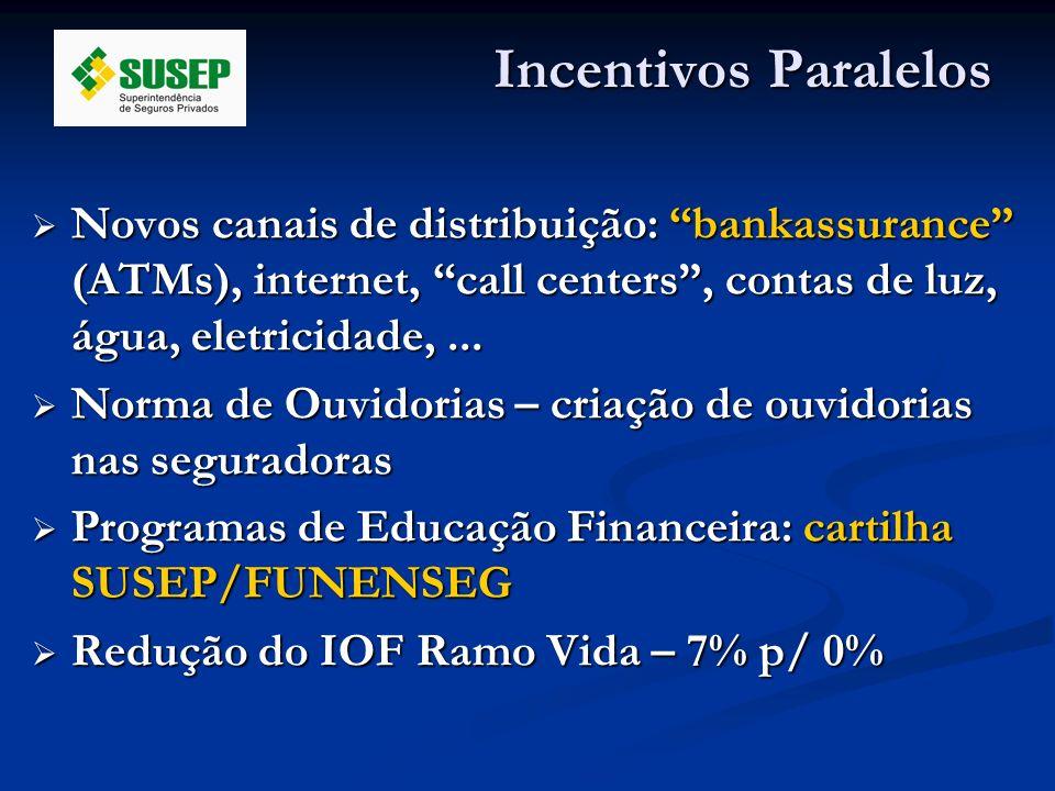 Incentivos Paralelos Novos canais de distribuição: bankassurance (ATMs), internet, call centers, contas de luz, água, eletricidade,... Novos canais de