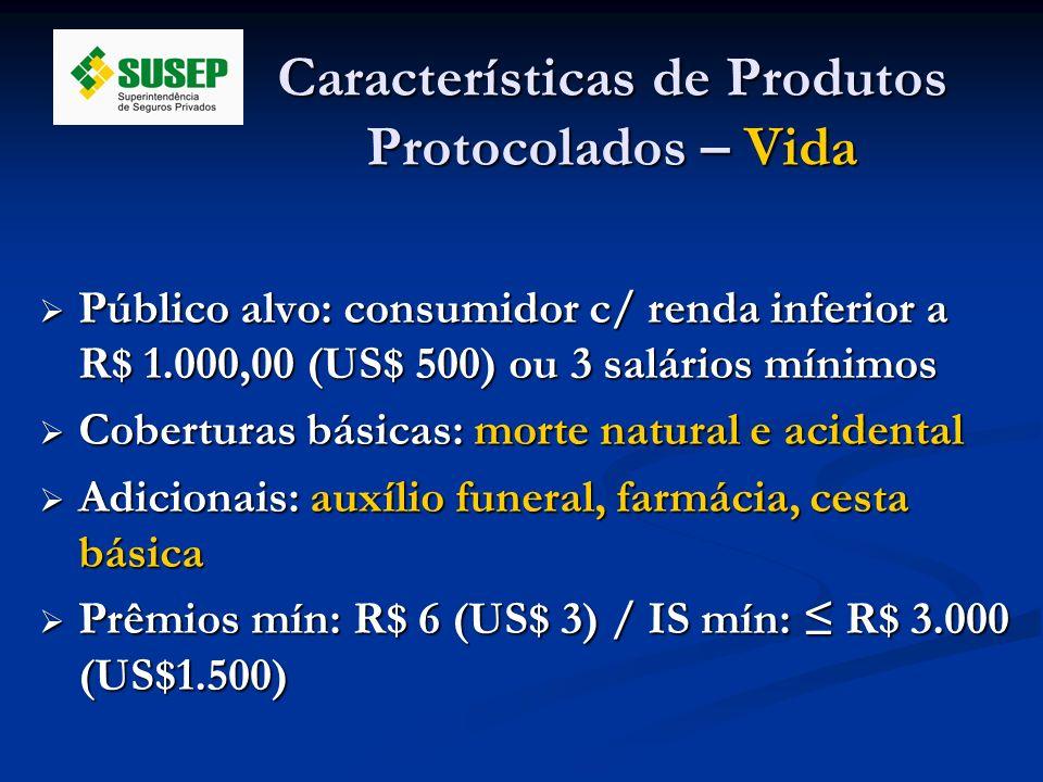 Características de Produtos Protocolados – Vida Público alvo: consumidor c/ renda inferior a R$ 1.000,00 (US$ 500) ou 3 salários mínimos Público alvo: