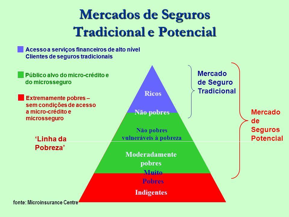 Mercados de Seguros Tradicional e Potencial Mercado de Seguros Potencial Indigentes Não pobres vulneráveis à pobreza Moderadamente pobres Muito Pobres