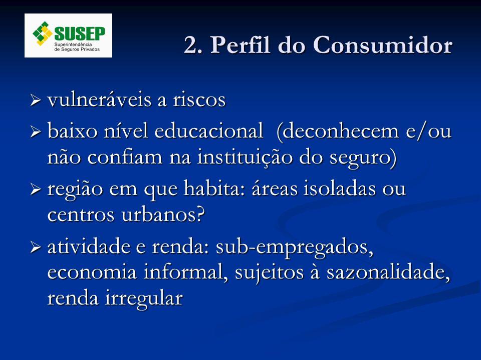 2. Perfil do Consumidor vulneráveis a riscos vulneráveis a riscos baixo nível educacional (deconhecem e/ou não confiam na instituição do seguro) baixo
