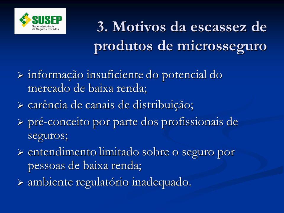 3. Motivos da escassez de produtos de microsseguro informação insuficiente do potencial do mercado de baixa renda; informação insuficiente do potencia