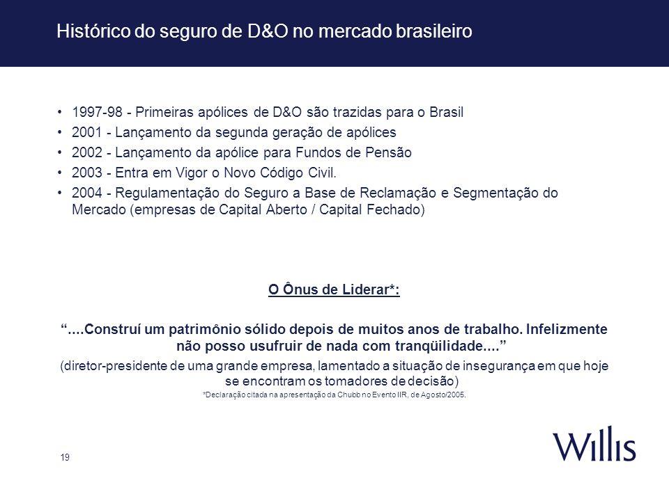 19 Histórico do seguro de D&O no mercado brasileiro 1997-98 - Primeiras apólices de D&O são trazidas para o Brasil 2001 - Lançamento da segunda geraçã