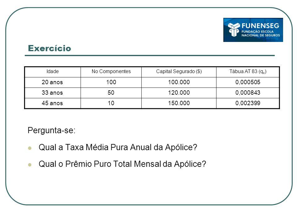 Exercício IdadeNo ComponentesCapital Segurado ($)Tábua AT 83 (q x ) 20 anos100100.0000,000505 33 anos50120.0000,000843 45 anos10150.0000,002399 Pergunta-se: Qual a Taxa Média Pura Anual da Apólice.