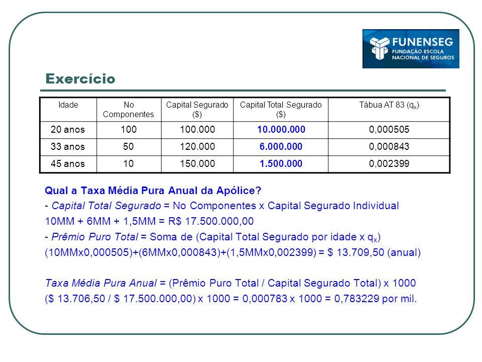 Exercício IdadeNo Componentes Capital Segurado ($) Capital Total Segurado ($) Tábua AT 83 (q x ) 20 anos100100.00010.000.0000,000505 33 anos50120.0006.000.0000,000843 45 anos10150.0001.500.0000,002399 Qual a Taxa Média Pura Anual da Apólice.