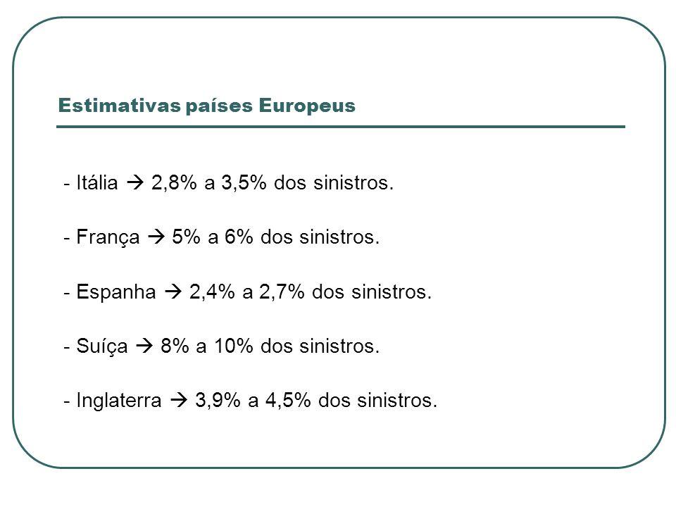 Estimativas países Europeus - Itália 2,8% a 3,5% dos sinistros.