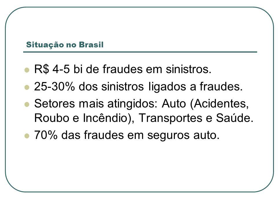 Situação no Brasil R$ 4-5 bi de fraudes em sinistros.