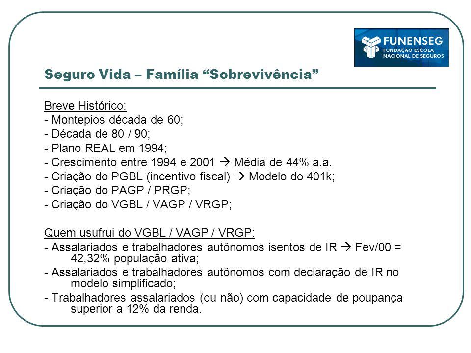 Seguro Vida – Família Sobrevivência Breve Histórico: - Montepios década de 60; - Década de 80 / 90; - Plano REAL em 1994; - Crescimento entre 1994 e 2001 Média de 44% a.a.