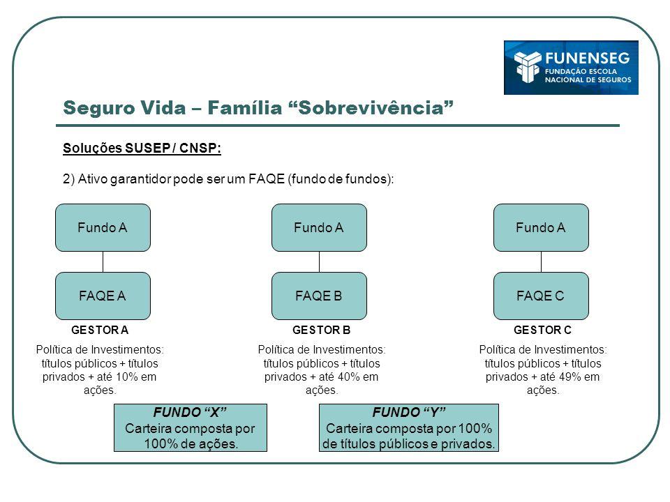 Seguro Vida – Família Sobrevivência Soluções SUSEP / CNSP: 2) Ativo garantidor pode ser um FAQE (fundo de fundos): GESTOR A Política de Investimentos: títulos públicos + títulos privados + até 10% em ações.
