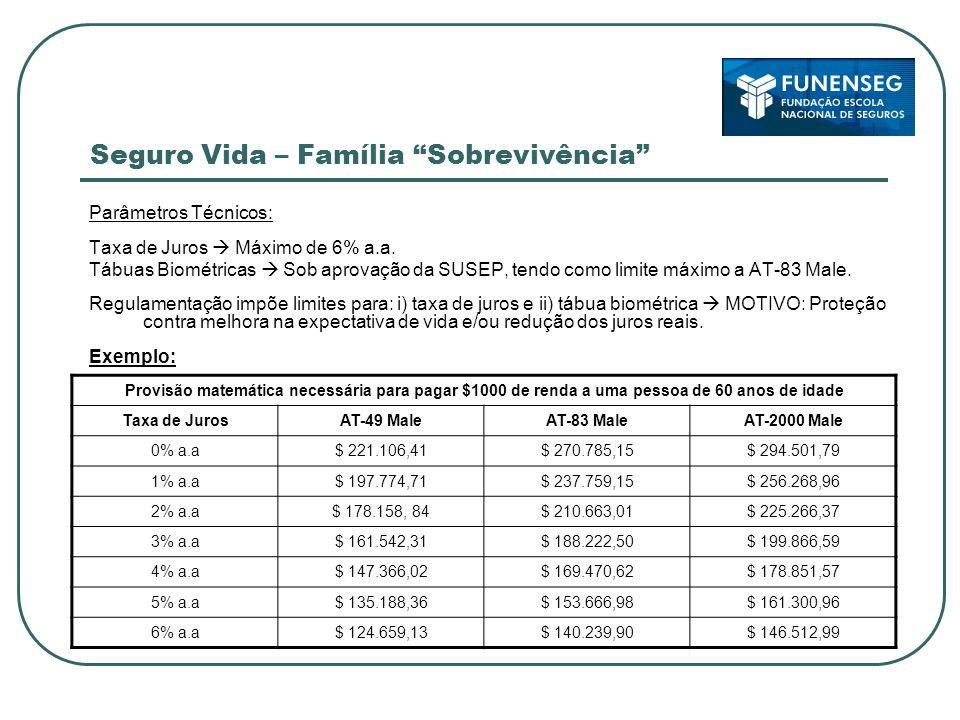 Seguro Vida – Família Sobrevivência Parâmetros Técnicos: Taxa de Juros Máximo de 6% a.a.