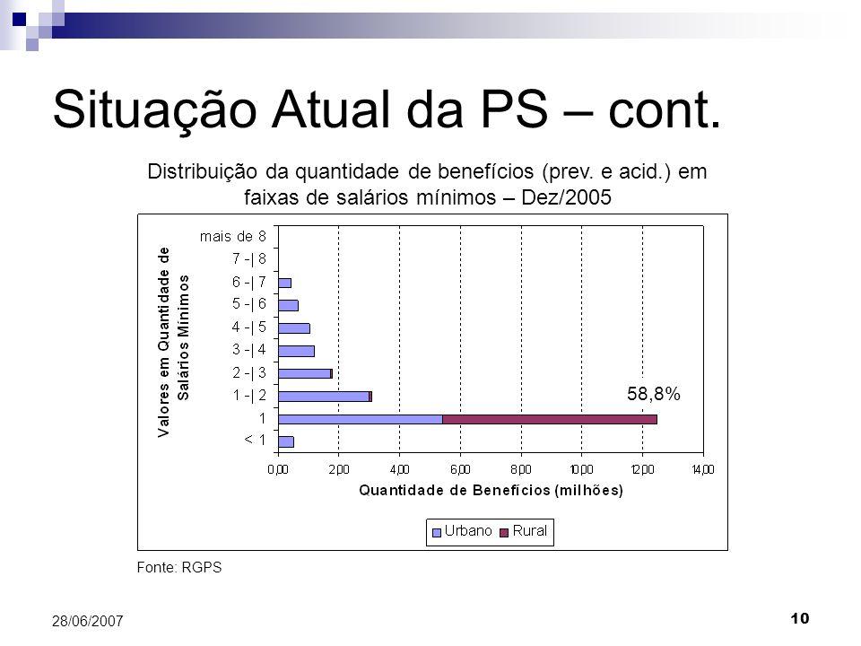 10 28/06/2007 Situação Atual da PS – cont. Distribuição da quantidade de benefícios (prev. e acid.) em faixas de salários mínimos – Dez/2005 Fonte: RG
