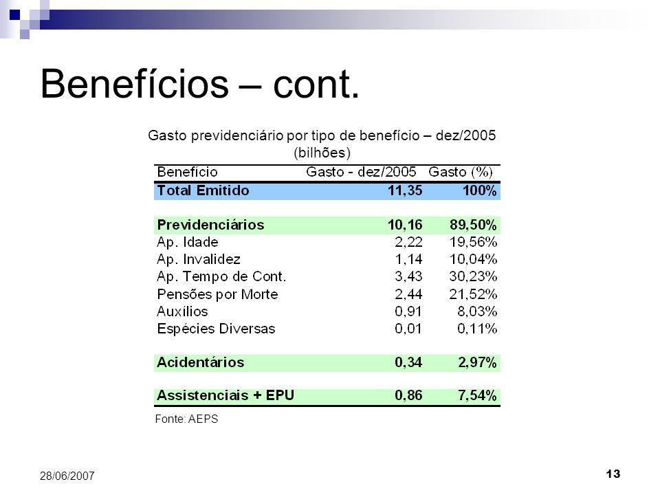 13 28/06/2007 Benefícios – cont. Gasto previdenciário por tipo de benefício – dez/2005 (bilhões) Fonte: AEPS