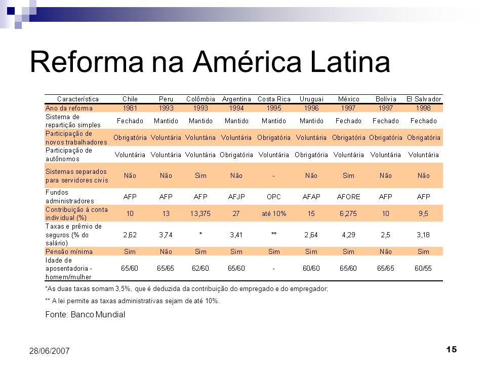 15 28/06/2007 Reforma na América Latina *As duas taxas somam 3,5%, que é deduzida da contribuição do empregado e do empregador; ** A lei permite as taxas administrativas sejam de até 10%.