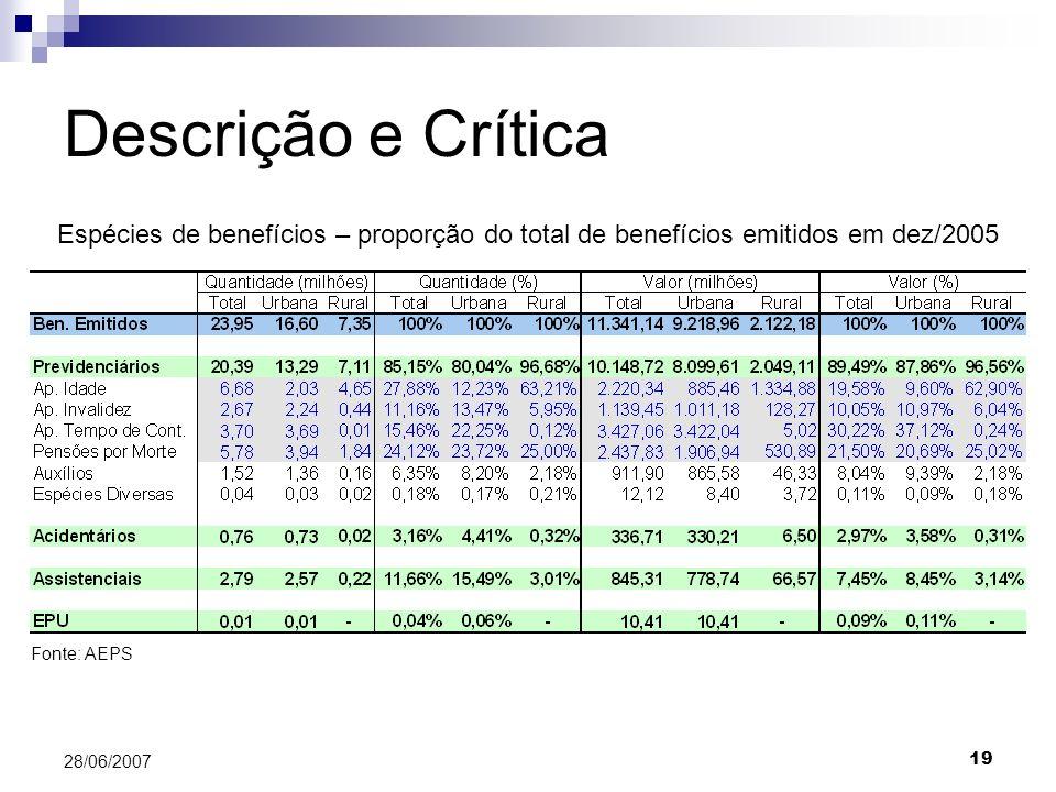 19 28/06/2007 Descrição e Crítica Espécies de benefícios – proporção do total de benefícios emitidos em dez/2005 Fonte: AEPS
