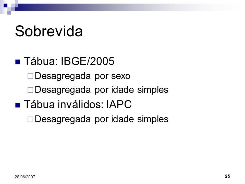 25 28/06/2007 Sobrevida Tábua: IBGE/2005 Desagregada por sexo Desagregada por idade simples Tábua inválidos: IAPC Desagregada por idade simples