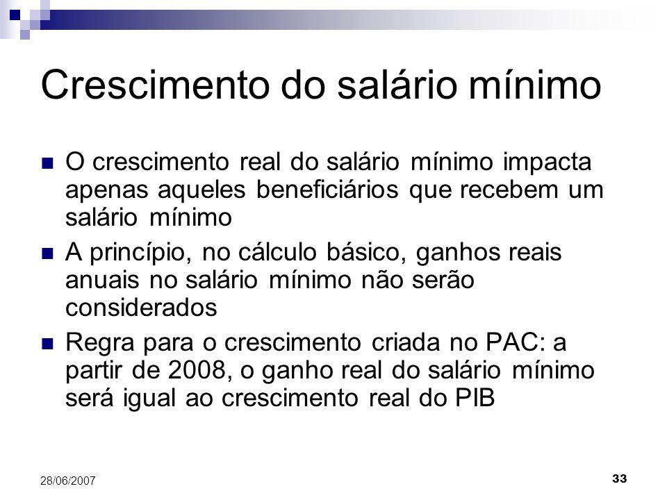33 28/06/2007 Crescimento do salário mínimo O crescimento real do salário mínimo impacta apenas aqueles beneficiários que recebem um salário mínimo A