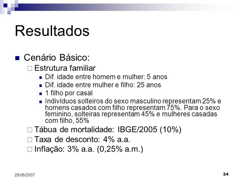 34 28/06/2007 Resultados Cenário Básico: Estrutura familiar Dif. idade entre homem e mulher: 5 anos Dif. idade entre mulher e filho: 25 anos 1 filho p