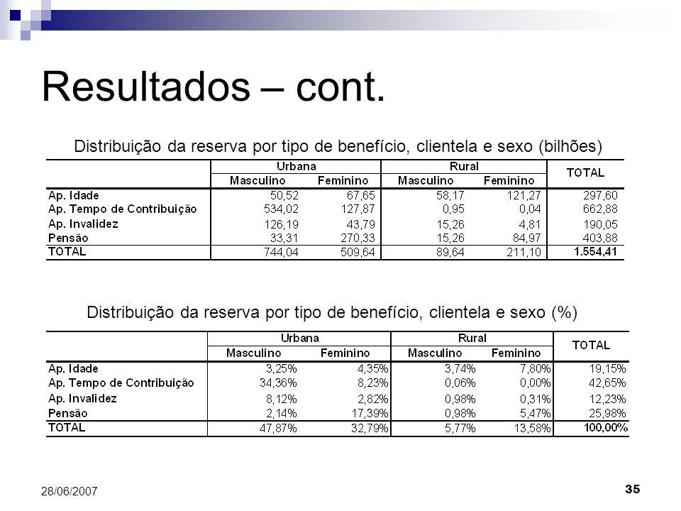 35 28/06/2007 Resultados – cont. Distribuição da reserva por tipo de benefício, clientela e sexo (bilhões) Distribuição da reserva por tipo de benefíc