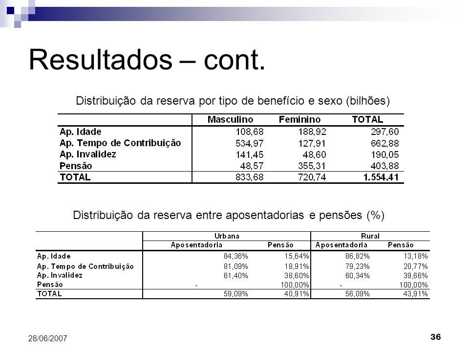 36 28/06/2007 Resultados – cont. Distribuição da reserva por tipo de benefício e sexo (bilhões) Distribuição da reserva entre aposentadorias e pensões