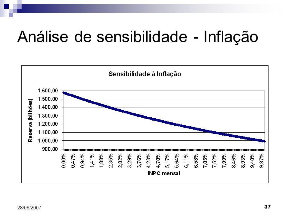 37 28/06/2007 Análise de sensibilidade - Inflação
