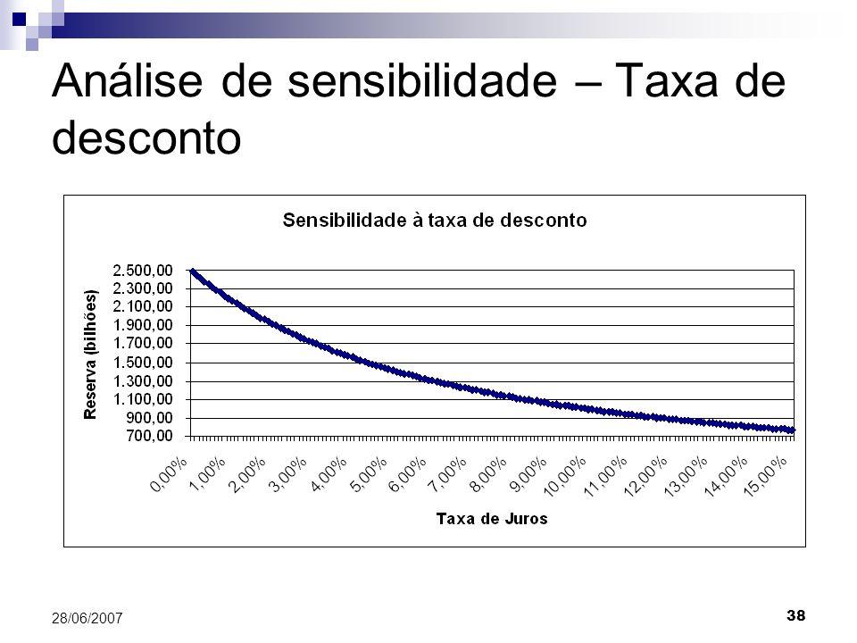 38 28/06/2007 Análise de sensibilidade – Taxa de desconto