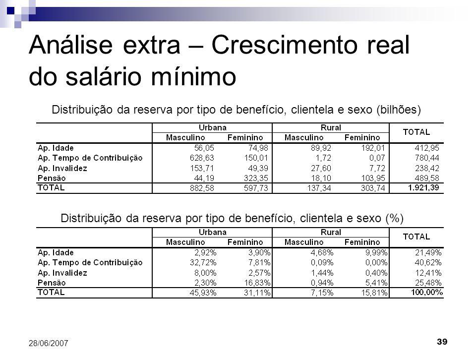 39 28/06/2007 Análise extra – Crescimento real do salário mínimo Distribuição da reserva por tipo de benefício, clientela e sexo (bilhões) Distribuição da reserva por tipo de benefício, clientela e sexo (%)