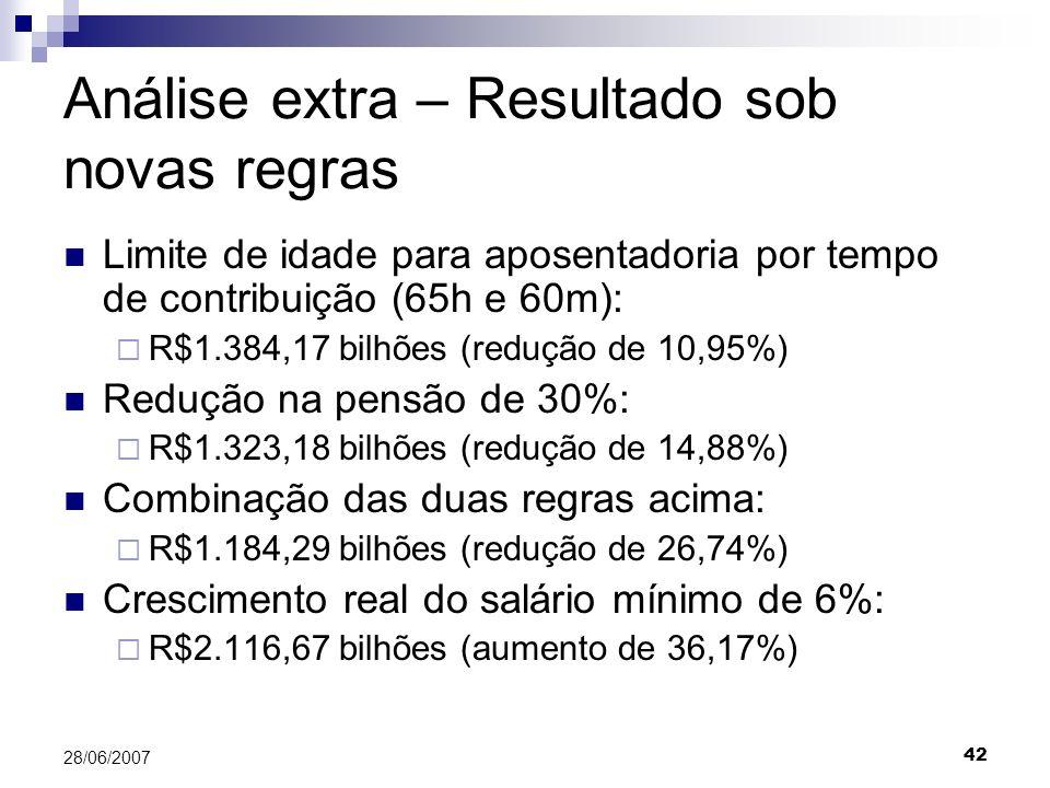 42 28/06/2007 Análise extra – Resultado sob novas regras Limite de idade para aposentadoria por tempo de contribuição (65h e 60m): R$1.384,17 bilhões (redução de 10,95%) Redução na pensão de 30%: R$1.323,18 bilhões (redução de 14,88%) Combinação das duas regras acima: R$1.184,29 bilhões (redução de 26,74%) Crescimento real do salário mínimo de 6%: R$2.116,67 bilhões (aumento de 36,17%)