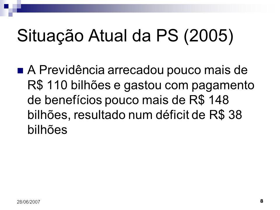 8 28/06/2007 Situação Atual da PS (2005) A Previdência arrecadou pouco mais de R$ 110 bilhões e gastou com pagamento de benefícios pouco mais de R$ 148 bilhões, resultado num déficit de R$ 38 bilhões