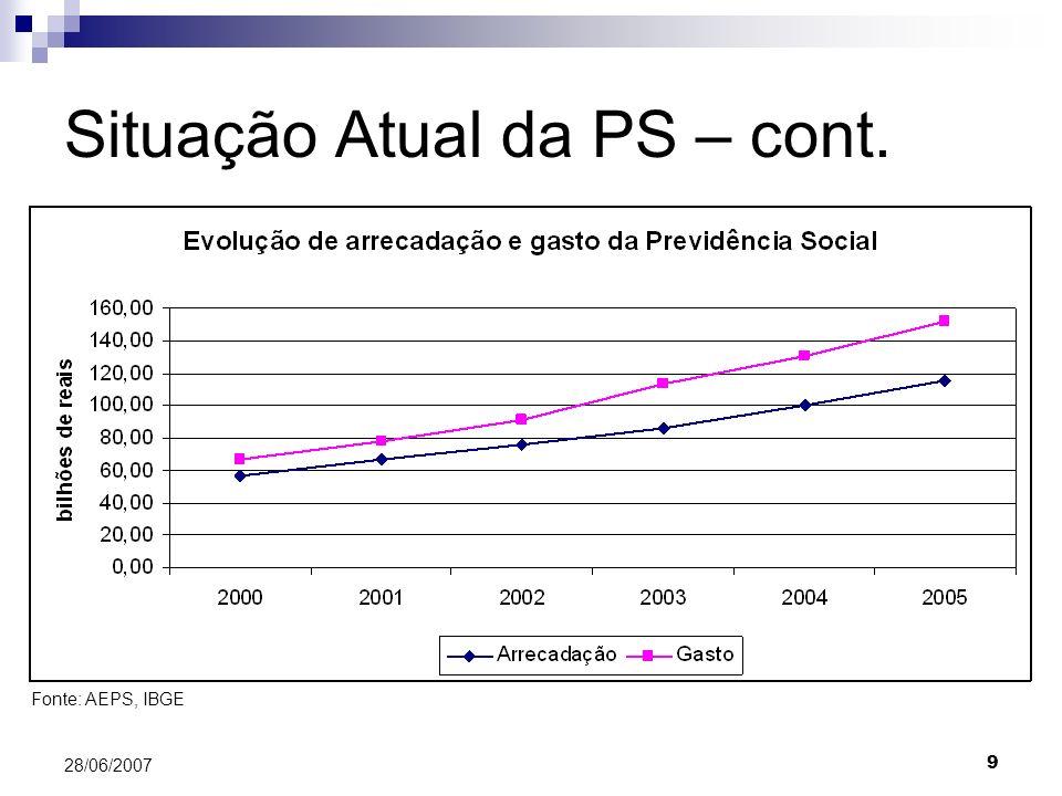 9 28/06/2007 Situação Atual da PS – cont. Fonte: AEPS, IBGE