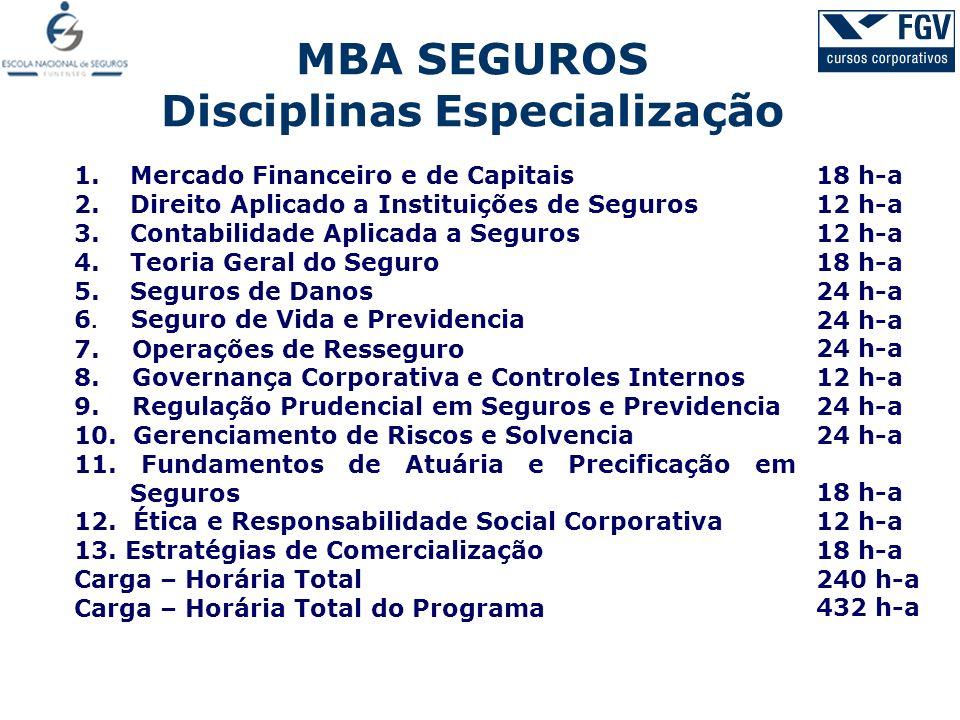 MBA SEGUROS Disciplinas Especialização 1.Mercado Financeiro e de Capitais 2.Direito Aplicado a Instituições de Seguros 3.Contabilidade Aplicada a Segu