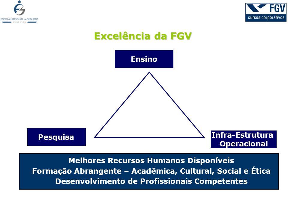 Ensino Excelência da FGV Pesquisa Infra-Estrutura Operacional Melhores Recursos Humanos Disponíveis Formação Abrangente – Acadêmica, Cultural, Social