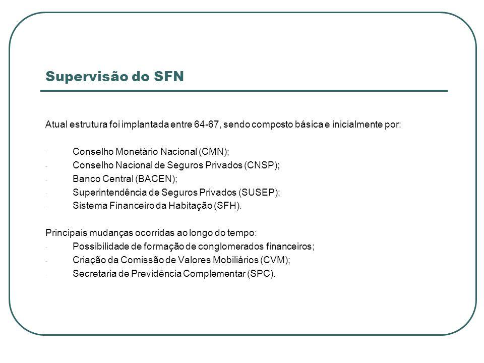 Supervisão do SFN Atual estrutura foi implantada entre 64-67, sendo composto básica e inicialmente por: - Conselho Monetário Nacional (CMN); - Conselh