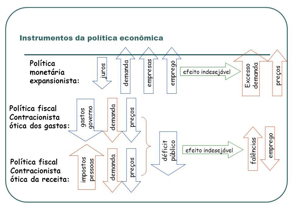 Instrumentos da política econômica Política monetária expansionista: juros demandaempresas Excesso demanda emprego efeito indesejável Política fiscal