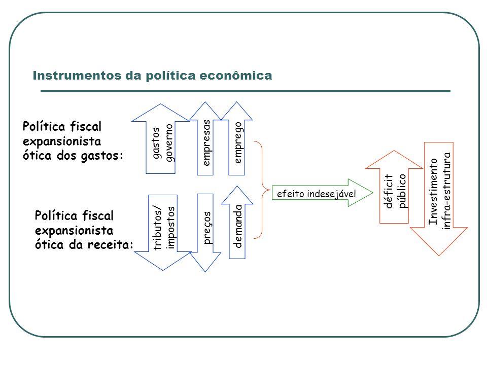 Instrumentos da política econômica Política fiscal expansionista ótica dos gastos: gastos governo empresasemprego Investimento infra-estrutura efeito