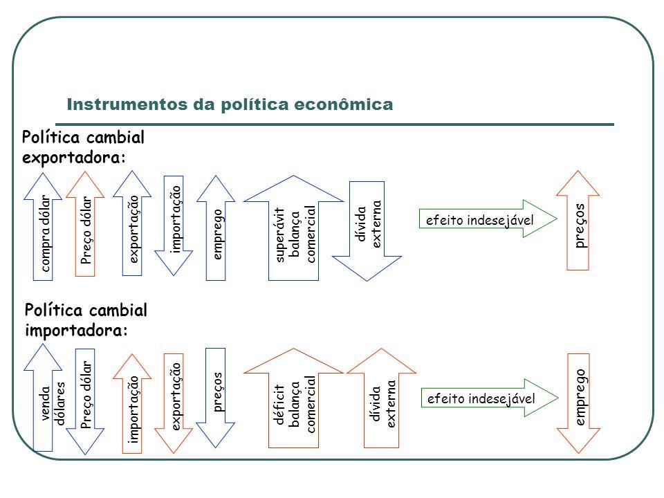 Instrumentos da política econômica Política cambial exportadora: compra dólar Preço dólar exportação preços emprego efeito indesejável superávit balan
