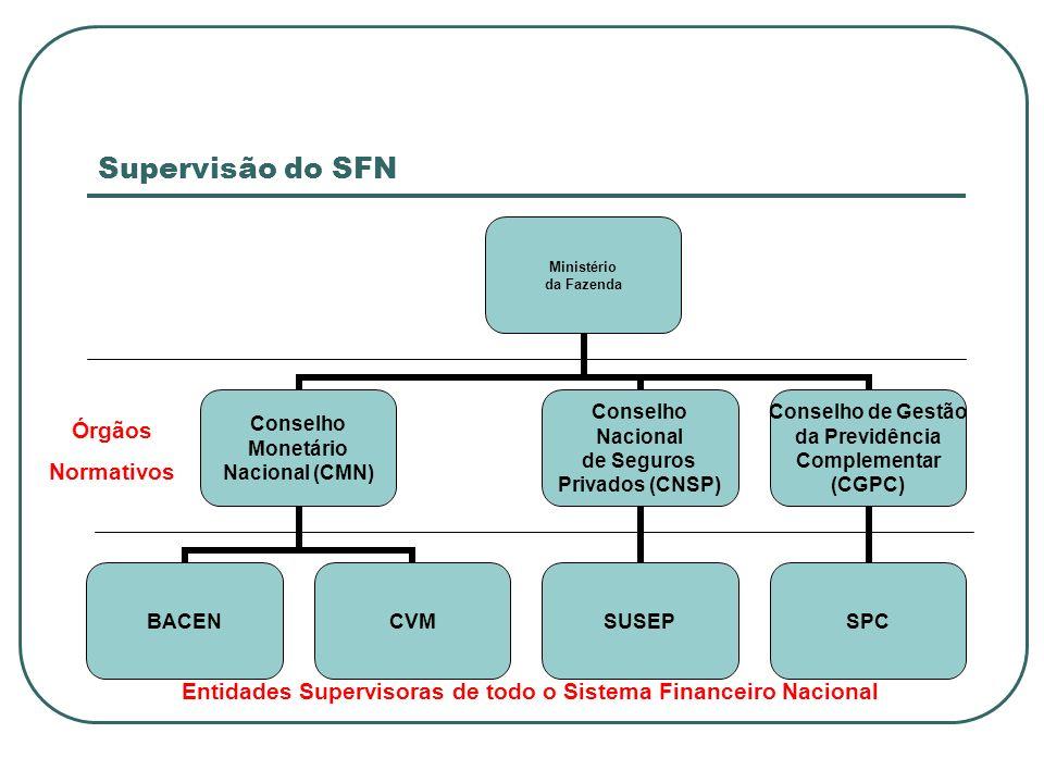 Supervisão do SFN Ministério da Fazenda Conselho Monetário Nacional (CMN) BACENCVM Conselho Nacional de Seguros Privados (CNSP) SUSEP Conselho de Gest