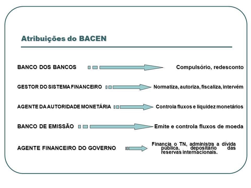 Atribuições do BACEN BANCO DOS BANCOS GESTOR DO SISTEMA FINANCEIRO AGENTE DA AUTORIDADE MONETÁRIA BANCO DE EMISSÃO AGENTE FINANCEIRO DO GOVERNO Financ