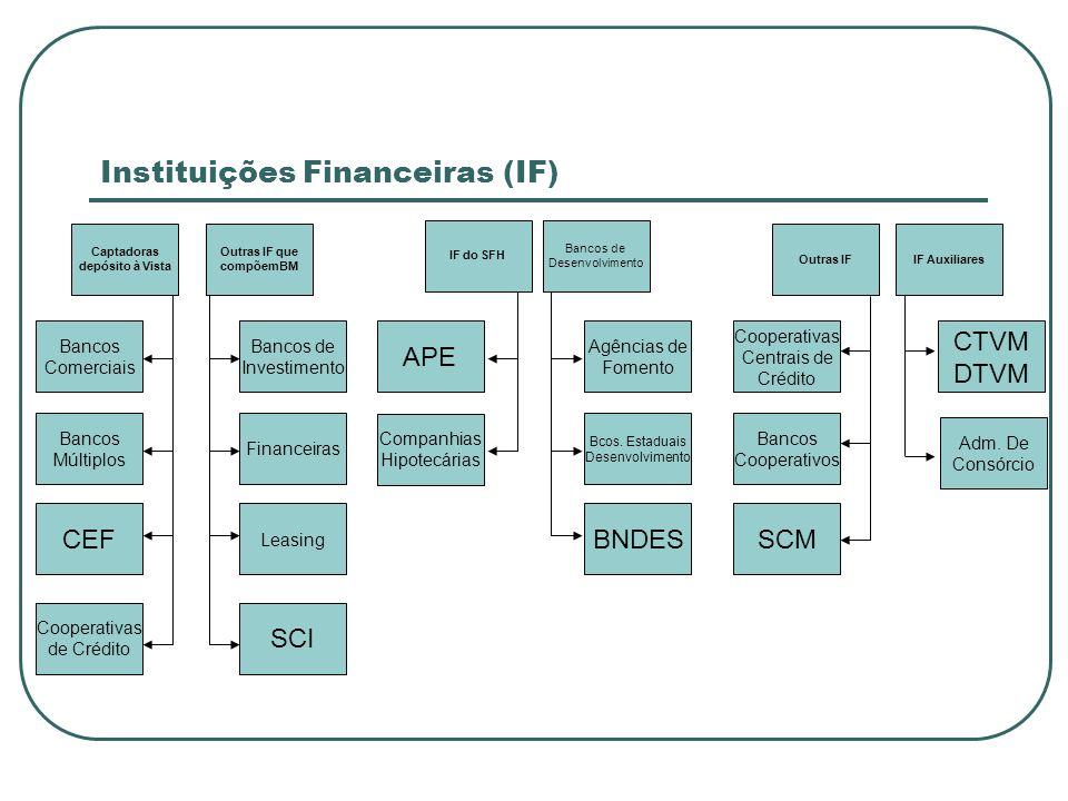 Instituições Financeiras (IF) Bancos de Desenvolvimento IF do SFH Outras IF que compõemBM Outras IFIF Auxiliares Captadoras depósito à Vista Financeir