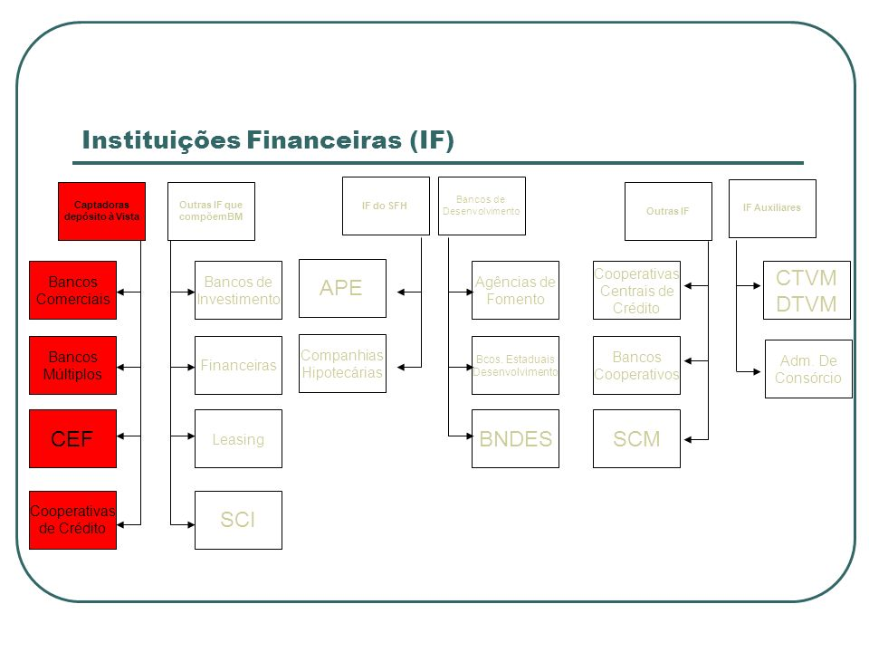 Instituições Financeiras (IF) Bancos de Desenvolvimento IF do SFH Outras IF que compõemBM Outras IF IF Auxiliares Captadoras depósito à Vista Financei