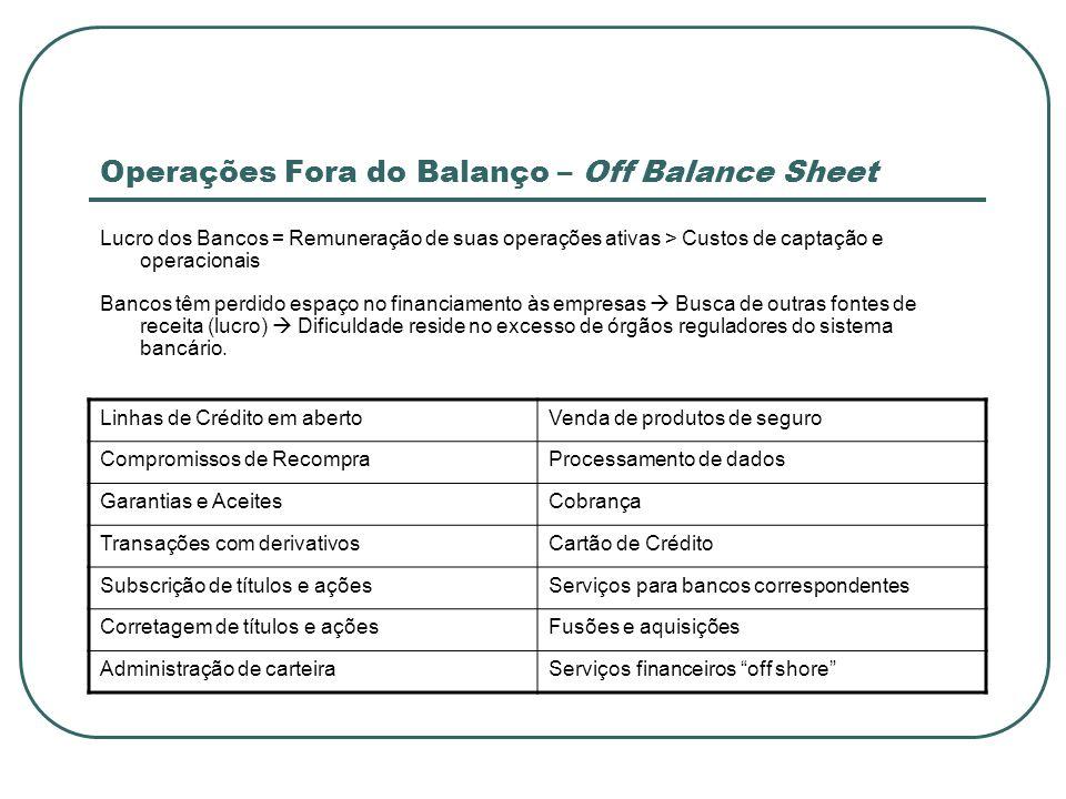 Operações Fora do Balanço – Off Balance Sheet Lucro dos Bancos = Remuneração de suas operações ativas > Custos de captação e operacionais Bancos têm p