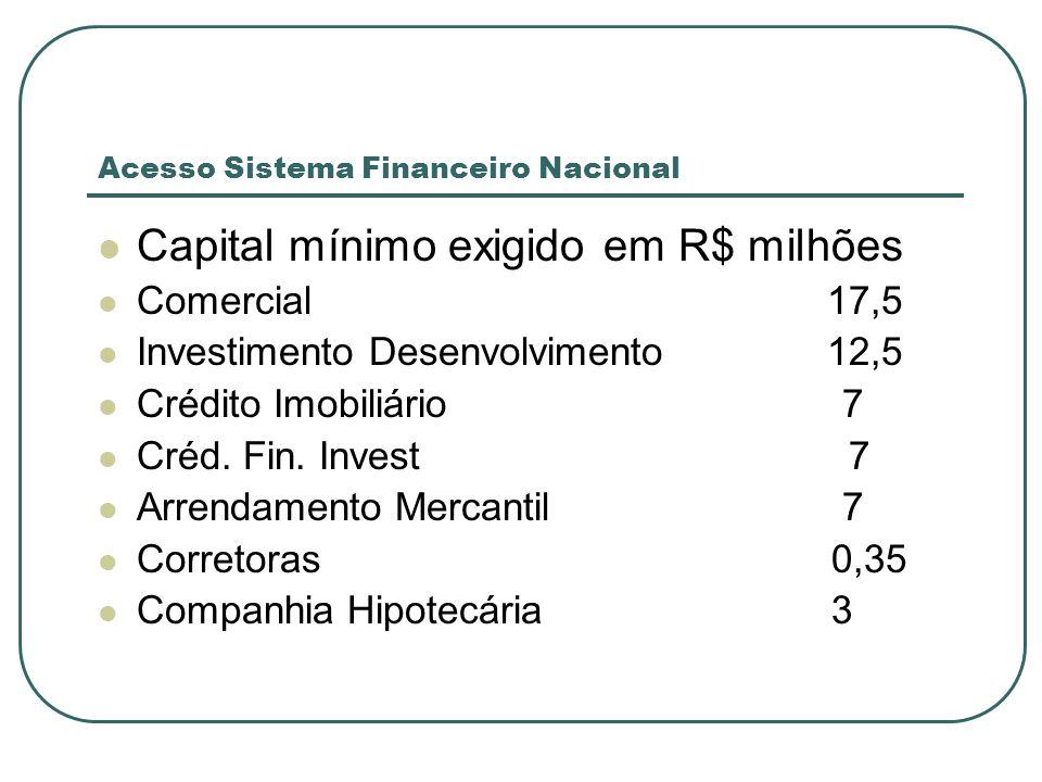 Acesso Sistema Financeiro Nacional Capital mínimo exigido em R$ milhões Comercial17,5 Investimento Desenvolvimento 12,5 Crédito Imobiliário 7 Créd. Fi