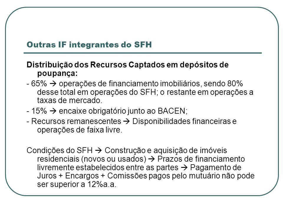 Outras IF integrantes do SFH Distribuição dos Recursos Captados em depósitos de poupança: - 65% operações de financiamento imobiliários, sendo 80% des