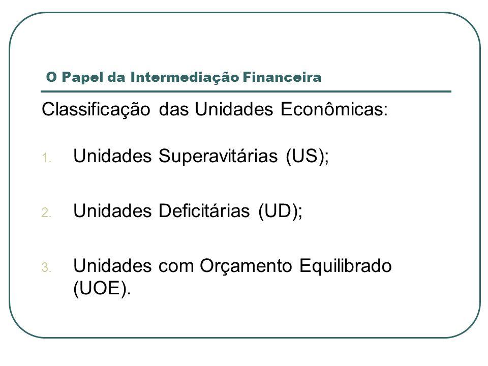 O Papel da Intermediação Financeira Formas de Financiamento: 1.