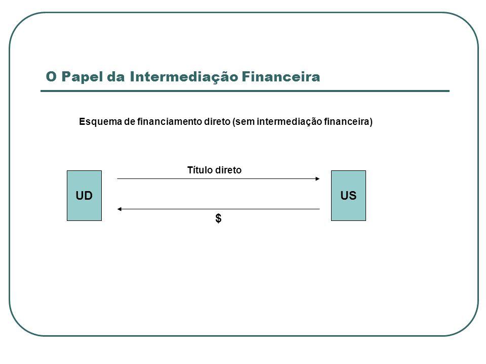 Captadoras de Depósito à Vista Bancos Comerciais: Único tipo de IF habilitada a aceitar depósitos à vista Intermedeiam a maior parte dos pgtos realizados pelos agentes econômicos.
